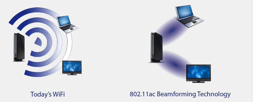 Beamforming technology