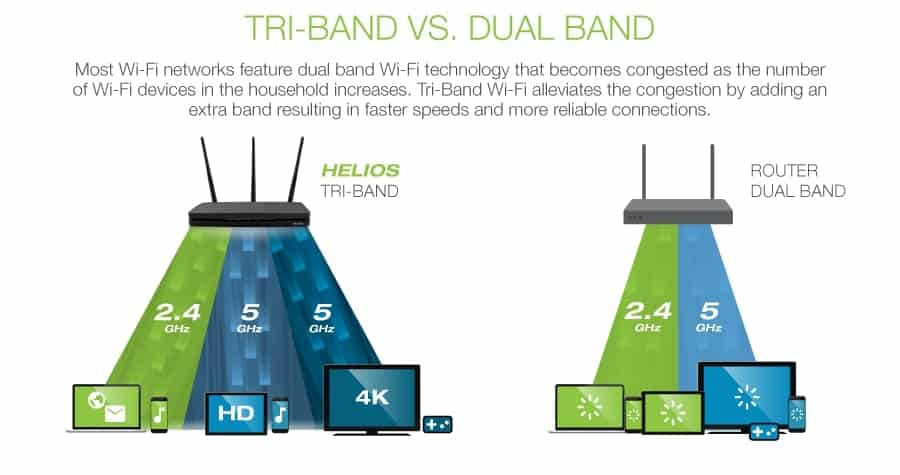 dual band and tri band speed