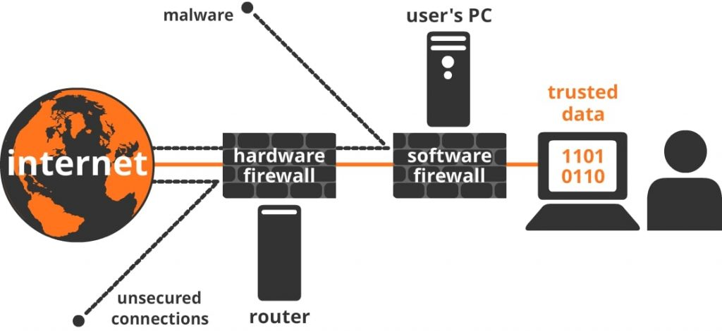 hardware and software firwall